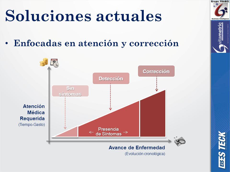 Soluciones actuales Enfocadas en atención y corrección Atención Médica Requerida (Tiempo-Gasto) Corrección Detección Sin síntomas Avance de Enfermedad (Evolución cronológica) Presencia de Síntomas