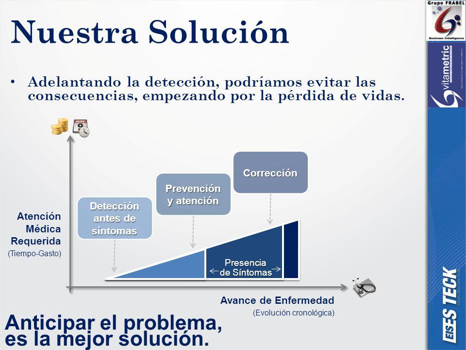 Nuestra Solución Adelantando la detección, podríamos evitar las consecuencias, empezando por la pérdida de vidas.