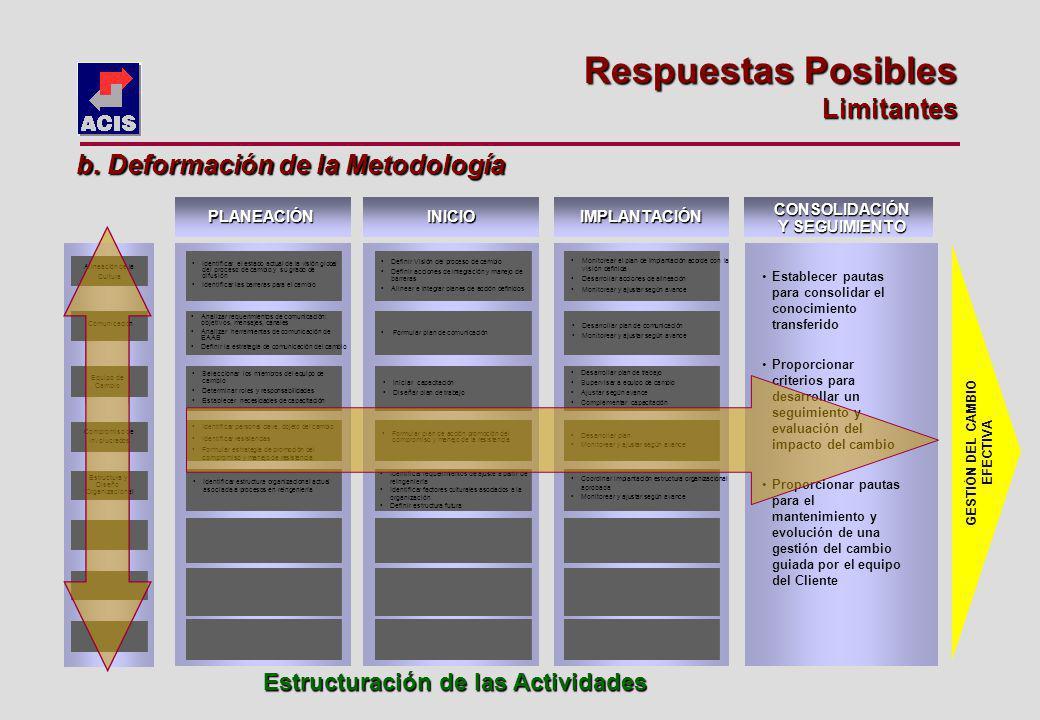 Estructuración de las Actividades Alineación de la Cultura Comunicación Equipo de Cambio Compromiso de Involucrados PLANEACIÓNINICIO Estructura y Diseño Organizacional Identificar el estado actual de la visión global del proceso de cambio y su grado de difusión Identificar las barreras para el cambio Analizar requerimientos de comunicación: objetivos, mensajes, canales Analizar herramientas de comunicación de EAAB Definir la estrategia de comunicación del cambio Seleccionar los miembros del equipo de cambio Determinar roles y responsabilidades Establecer necesidades de capacitación Identificar personal clave, objeto del cambio Identificar resistencias Formular estrategia de promoción del compromiso y manejo de resistencia Identificar estructura organizacional actual asociada a procesos en reingeniería Definir Visión del proceso de cambio Definir acciones de integración y manejo de barreras Alinear e integrar planes de acción definidos Formular plan de comunicación Iniciar capacitación Diseñar plan de trabajo Formular plan de acción promoción del compromiso y manejo de la resistencia Identificar requerimientos de ajuste a partir de reingeniería Identificar factores culturales asociados a la organización Definir estructura futura Monitorear el plan de implantación acorde con la visión definida Desarrollar acciones de alineación Monitorear y ajustar según avance Desarrollar plan de trabajo Supervisar a equipo de cambio Ajustar según avance Complementar capacitación Desarrollar plan Monitorear y ajustar según avance Coordinar implantación estructura organizacional aprobada Monitorear y ajustar según avance IMPLANTACIÓN CONSOLIDACIÓN Y SEGUIMIENTO Desarrollar plan de comunicación Monitorear y ajustar según avance Establecer pautas para consolidar el conocimiento transferido Proporcionar criterios para desarrollar un seguimiento y evaluación del impacto del cambio Proporcionar pautas para el mantenimiento y evolución de una gestión del cambio guiada por el equipo del Clie