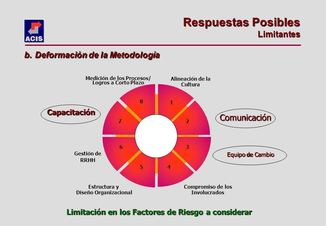 Estructura y Diseño Organizacional Medición de los Procesos/ Logros a Corto Plazo Comunicación Equipo de Cambio Capacitación Alineación de la Cultura Compromiso de los Involucrados Gestión de RRHH 1 2 3 45 6 7 8 b bb b.
