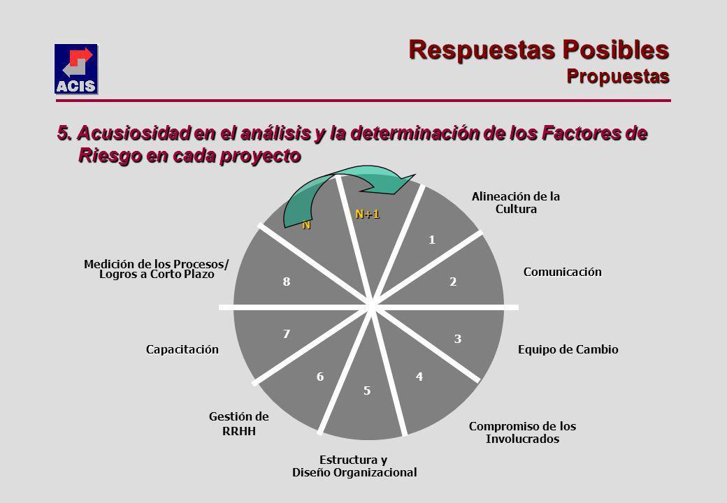 Estructura y Diseño Organizacional Medición de los Procesos/ Logros a Corto Plazo Comunicación Equipo de Cambio Capacitación Alineación de la Cultura Compromiso de los Involucrados Gestión de RRHH 1 2 3 4 5 6 7 8 N N+1 Respuestas Posibles Propuestas 5.