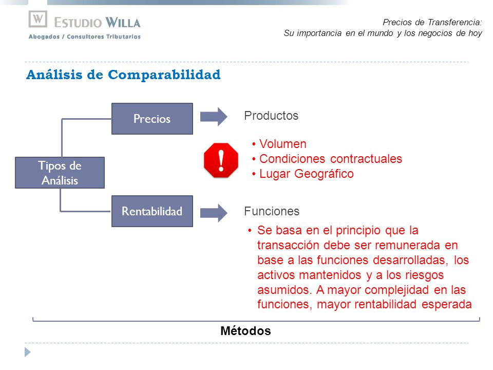 Análisis de Comparabilidad Productos Volumen Condiciones contractuales Lugar Geográfico Tipos de Análisis Precios Rentabilidad Funciones Se basa en el principio que la transacción debe ser remunerada en base a las funciones desarrolladas, los activos mantenidos y a los riesgos asumidos.