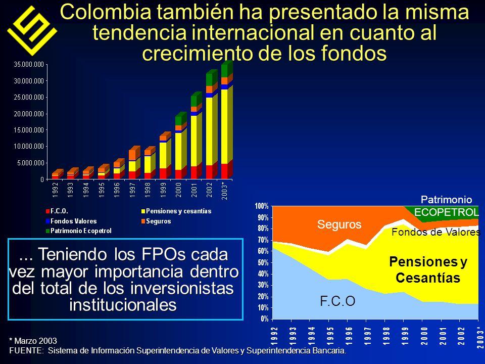 Colombia también ha presentado la misma tendencia internacional en cuanto al crecimiento de los fondos * Marzo 2003 FUENTE: Sistema de Información Superintendencia de Valores y Superintendencia Bancaria.
