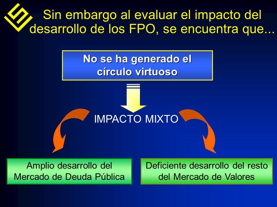 No se ha generado el círculo virtuoso Amplio desarrollo del Mercado de Deuda Pública Deficiente desarrollo del resto del Mercado de Valores Sin embargo al evaluar el impacto del desarrollo de los FPO, se encuentra que...