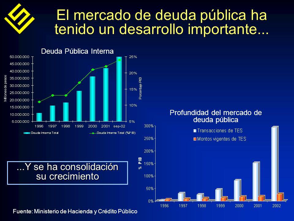 El mercado de deuda pública ha tenido un desarrollo importante......Y se ha consolidación su crecimiento Deuda Pública Interna Profundidad del mercado de deuda pública Fuente: Ministerio de Hacienda y Crédito Público