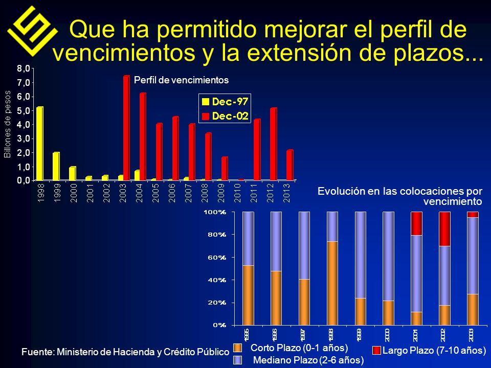 Que ha permitido mejorar el perfil de vencimientos y la extensión de plazos...