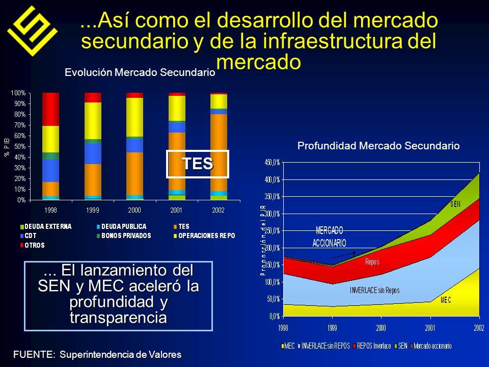 ...Así como el desarrollo del mercado secundario y de la infraestructura del mercado FUENTE: Superintendencia de Valores TES...