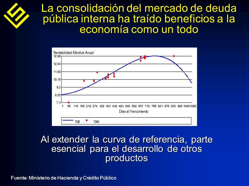 La consolidación del mercado de deuda pública interna ha traído beneficios a la economía como un todo Al extender la curva de referencia, parte esencial para el desarrollo de otros productos Fuente: Ministerio de Hacienda y Crédito Público