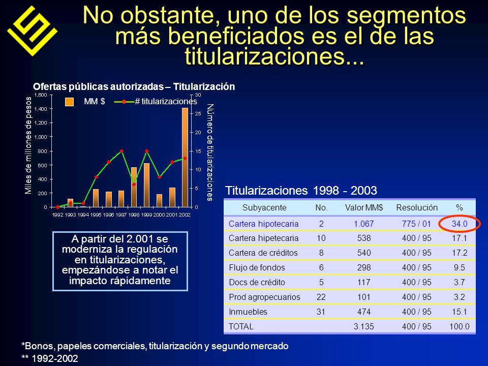 *Bonos, papeles comerciales, titularización y segundo mercado ** 1992-2002 No obstante, uno de los segmentos más beneficiados es el de las titularizaciones...