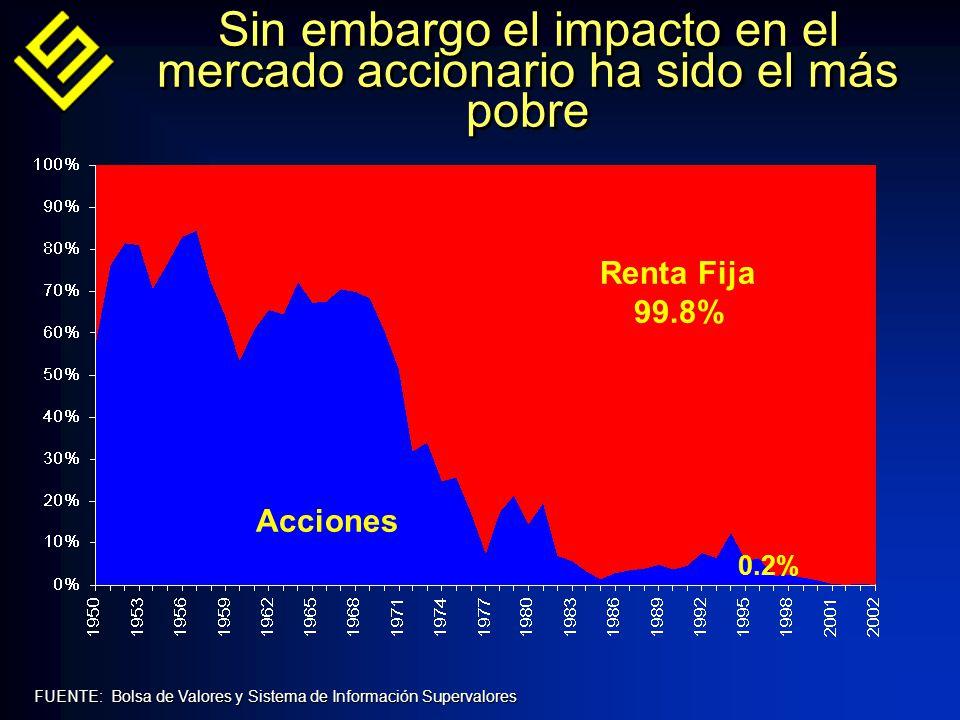 FUENTE: Bolsa de Valores y Sistema de Información Supervalores Renta Fija 99.8% Acciones 0.2% Sin embargo el impacto en el mercado accionario ha sido el más pobre