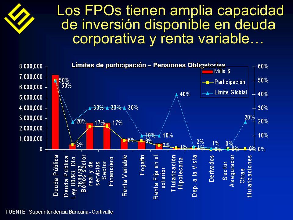 Los FPOs tienen amplia capacidad de inversión disponible en deuda corporativa y renta variable… Límites de participación – Pensiones Obligatorias FUENTE: Superintendencia Bancaria - Corfivalle