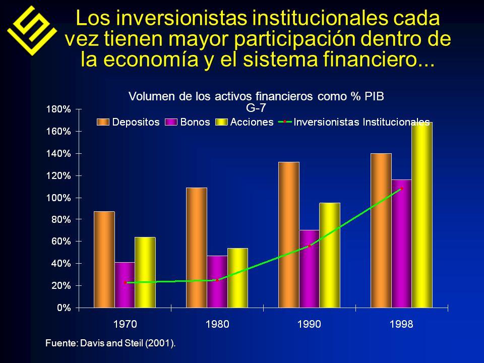 Los inversionistas institucionales cada vez tienen mayor participación dentro de la economía y el sistema financiero...