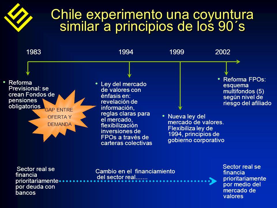 Chile experimento una coyuntura similar a principios de los 90´s 19832002 Reforma Previsional: se crean Fondos de pensiones obligatorios 1994 Ley del mercado de valores con énfasis en: revelación de información, reglas claras para el mercado, flexibilización inversiones de FPOs a través de carteras colectivas Nueva ley del mercado de valores.