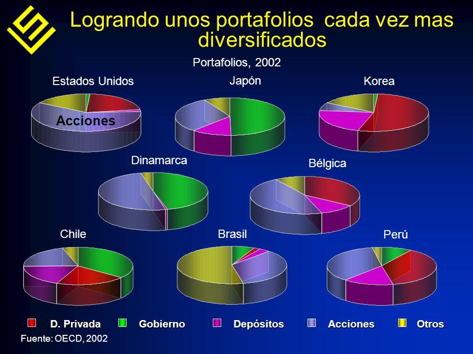 Fuente: OECD, 2002 Estados Unidos Japón Korea D. PrivadaGobierno Depósitos Acciones Otros D.