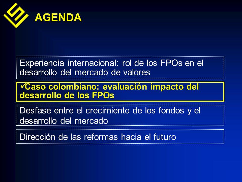 Experiencia internacional: rol de los FPOs en el desarrollo del mercado de valores Caso colombiano: evaluación impacto del desarrollo de los FPOs AGENDA Dirección de las reformas hacia el futuro Desfase entre el crecimiento de los fondos y el desarrollo del mercado