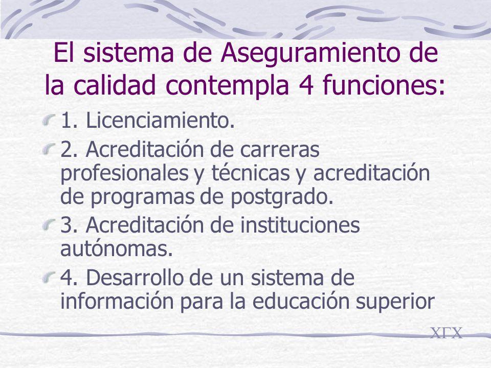 El sistema de Aseguramiento de la calidad contempla 4 funciones: 1.
