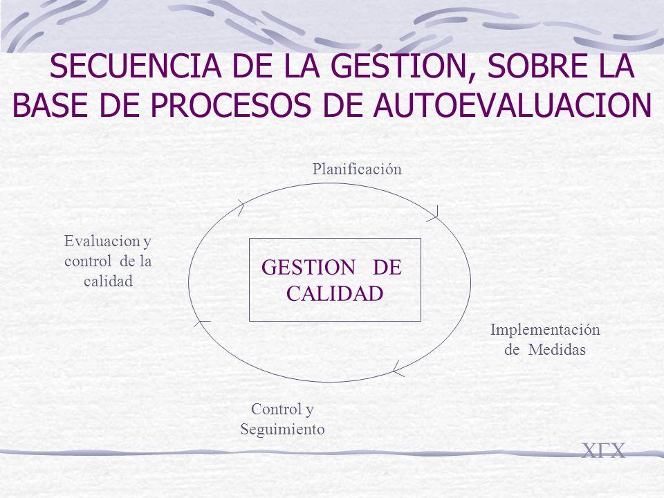 SECUENCIA DE LA GESTION, SOBRE LA BASE DE PROCESOS DE AUTOEVALUACION GESTION DE CALIDAD Evaluacion y control de la calidad Control y Seguimiento Implementación de Medidas Planificación CGC