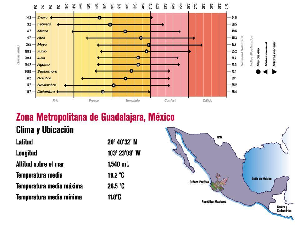 Guadalajara, segunda ciudad de importancia en el país, debido a su desarrollo comercial y demográfico.
