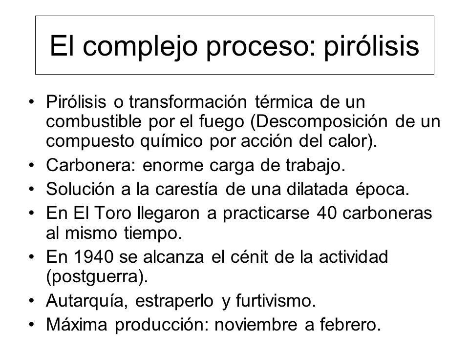 El complejo proceso: pirólisis Pirólisis o transformación térmica de un combustible por el fuego (Descomposición de un compuesto químico por acción del calor).