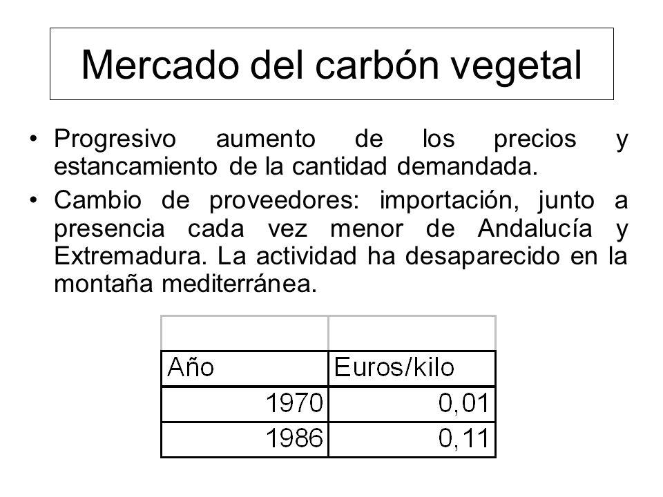 Mercado del carbón vegetal Progresivo aumento de los precios y estancamiento de la cantidad demandada.