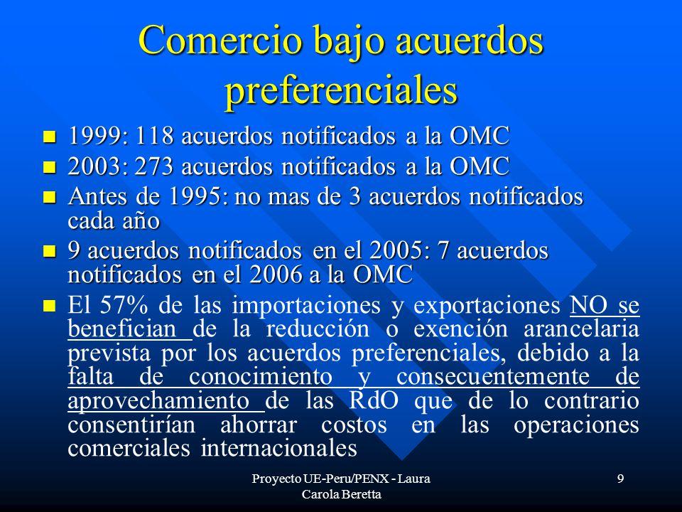 Proyecto UE-Peru/PENX - Laura Carola Beretta 9 Comercio bajo acuerdos preferenciales 1999: 118 acuerdos notificados a la OMC 1999: 118 acuerdos notificados a la OMC 2003: 273 acuerdos notificados a la OMC 2003: 273 acuerdos notificados a la OMC Antes de 1995: no mas de 3 acuerdos notificados cada año Antes de 1995: no mas de 3 acuerdos notificados cada año 9 acuerdos notificados en el 2005: 7 acuerdos notificados en el 2006 a la OMC 9 acuerdos notificados en el 2005: 7 acuerdos notificados en el 2006 a la OMC El 57% de las importaciones y exportaciones NO se benefician de la reducción o exención arancelaria prevista por los acuerdos preferenciales, debido a la falta de conocimiento y consecuentemente de aprovechamiento de las RdO que de lo contrario consentirían ahorrar costos en las operaciones comerciales internacionales