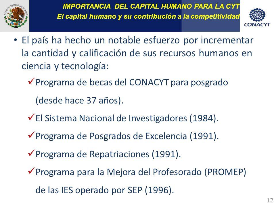 12 El país ha hecho un notable esfuerzo por incrementar la cantidad y calificación de sus recursos humanos en ciencia y tecnología: Programa de becas del CONACYT para posgrado (desde hace 37 años).