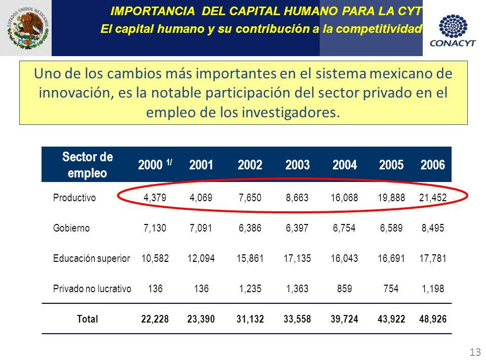 13 Uno de los cambios más importantes en el sistema mexicano de innovación, es la notable participación del sector privado en el empleo de los investigadores.