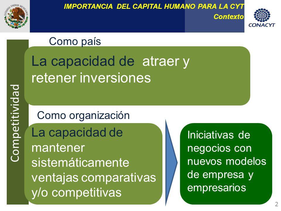La capacidad de atraer y retener inversiones Como país Como organización La capacidad de mantener sistemáticamente ventajas comparativas y/o competitivas Competitividad Iniciativas de negocios con nuevos modelos de empresa y empresarios IMPORTANCIA DEL CAPITAL HUMANO PARA LA CYT Contexto 2