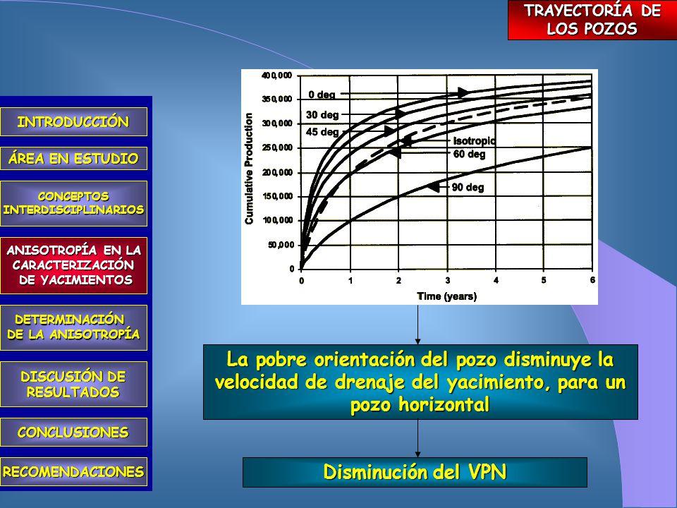 CARACTERIZACIÓN DE YACIMIENTOS TRAYECTORÍA DE POZOS OPTIMACIÓN DEL RECOBRO FINAL REDUCCIÓN DE LOS RIESGOS ECONÓMICOS INTRODUCCIÓN ÁREA EN ESTUDIO CONCEPTOSINTERDISCIPLINARIOS ANISOTROPÍA EN LA CARACTERIZACIÓN DE YACIMIENTOS DE YACIMIENTOS DETERMINACIÓN DE LA ANISOTROPÍA CONCLUSIONES RECOMENDACIONES DISCUSIÓN DE RESULTADOS ANISOTROPÍA