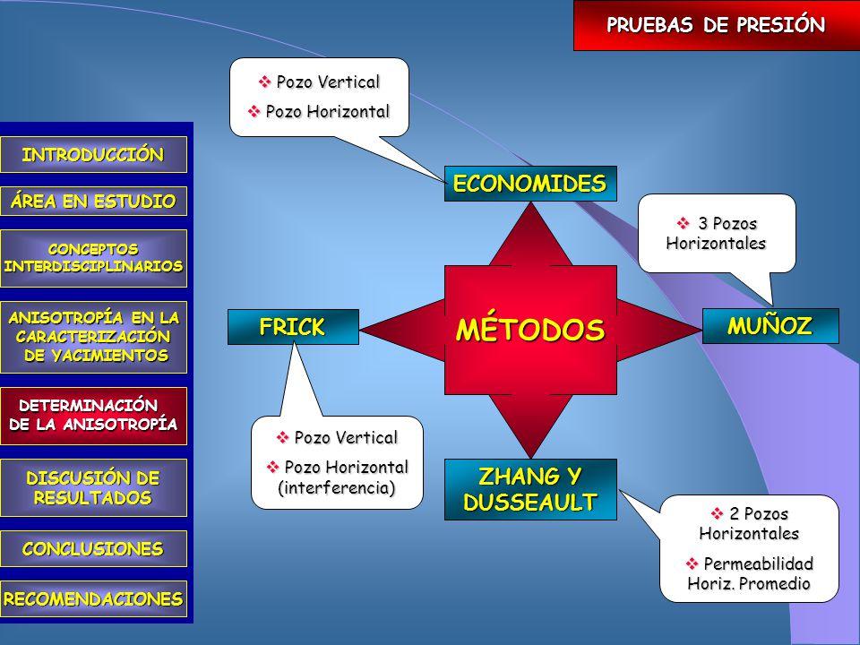 ANISOTROPÍA PRUEBAS DE PRESIÓN COMPORTAMIENTO HISTÓRICO DE LOS POZOS INTRODUCCIÓN ÁREA EN ESTUDIO CONCEPTOSINTERDISCIPLINARIOS ANISOTROPÍA EN LA CARACTERIZACIÓN DE YACIMIENTOS DE YACIMIENTOS DETERMINACIÓN DE LA ANISOTROPÍA CONCLUSIONES RECOMENDACIONES DISCUSIÓN DE RESULTADOS