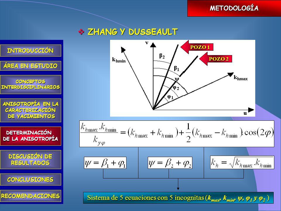 PRUEBAS DE PRESIÓN MÉTODOS ECONOMIDES FRICK ZHANG Y DUSSEAULT MUÑOZ  Pozo Vertical  Pozo Horizontal  3 Pozos Horizontales  2 Pozos Horizontales  Permeabilidad Horiz.