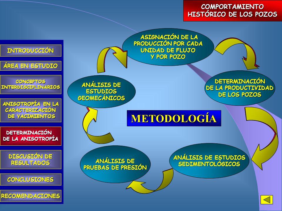 METODOLOGÍA INTRODUCCIÓN ÁREA EN ESTUDIO CONCEPTOSINTERDISCIPLINARIOS ANISOTROPÍA EN LA CARACTERIZACIÓN DE YACIMIENTOS DE YACIMIENTOS DETERMINACIÓN DE LA ANISOTROPÍA CONCLUSIONES RECOMENDACIONES DISCUSIÓN DE RESULTADOS POZO 2  MUÑOZ POZO 1 Sistema de 6 ecuaciones con 6 incognitas (k max, k min, ψ, φ 1, φ 2 y φ 3 )