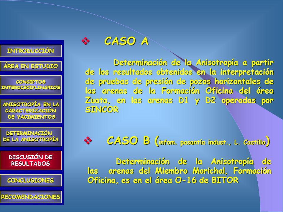 COMPORTAMIENTO HISTÓRICO DE LOS POZOS INTRODUCCIÓN ÁREA EN ESTUDIO CONCEPTOSINTERDISCIPLINARIOS ANISOTROPÍA EN LA CARACTERIZACIÓN DE YACIMIENTOS DE YACIMIENTOS DETERMINACIÓN DE LA ANISOTROPÍA CONCLUSIONES RECOMENDACIONES DISCUSIÓN DE RESULTADOS METODOLOGÍA ANÁLISIS DE ESTUDIOS SEDIMENTOLÓGICOS DETERMINACIÓN DE LA PRODUCTIVIDAD DE LOS POZOS ANÁLISIS DE ESTUDIOSGEOMECÁNICOS ASIGNACIÓN DE LA ASIGNACIÓN DE LA PRODUCCIÓN POR CADA UNIDAD DE FLUJO Y POR POZO ANÁLISIS DE PRUEBAS DE PRESIÓN