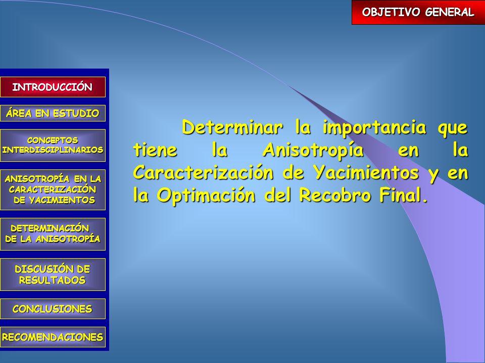 Métodos Aplicados a partir de la Información Disponible Trayectoria de los pozos, Optimación del Recobro Final y Reducción de Riesgos Económicos Sedimentología, Geomecanica y Análisis de Pruebas Presión Objetivos, Alcance y Limitaciones Faja Petrolífera del Orinoco (F.P.O.) Conclusiones Recomendaciones INTRODUCCIÓN ÁREA EN ESTUDIO CONCEPTOSINTERDISCIPLINARIOS ANISOTROPÍA EN LA CARACTERIZACIÓN DE YACIMIENTOS DE YACIMIENTOS DETERMINACIÓN DE LA ANISOTROPÍA CONCLUSIONES RECOMENDACIONES DISCUSIÓN DE RESULTADOS 2 Casos ejemplo, pertenecientes a la F.P.O.