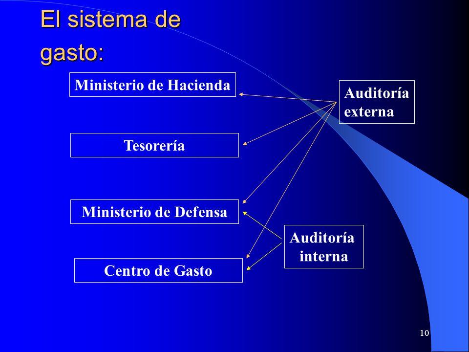 10 El sistema de gasto: Ministerio de Hacienda Tesorería Ministerio de Defensa Centro de Gasto Auditoría interna Auditoría externa