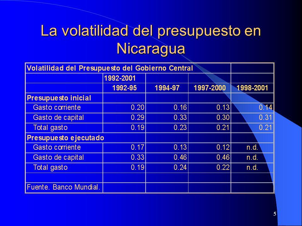 5 La volatilidad del presupuesto en Nicaragua