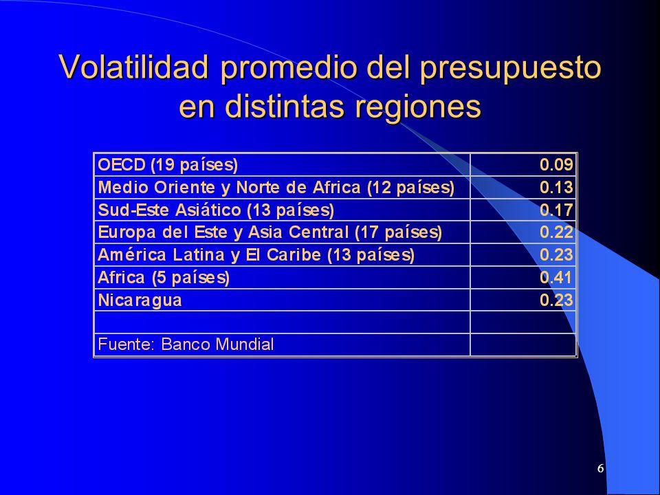 6 Volatilidad promedio del presupuesto en distintas regiones