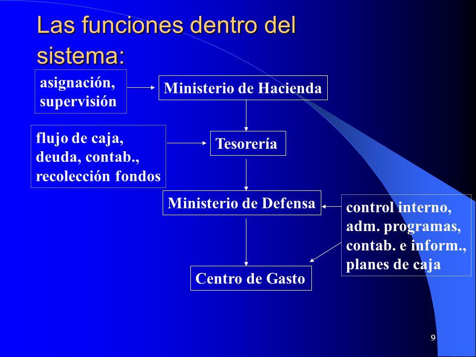 9 Las funciones dentro del sistema: Ministerio de Hacienda Tesorería Ministerio de Defensa Centro de Gasto asignación, supervisión flujo de caja, deuda, contab., recolección fondos control interno, adm.