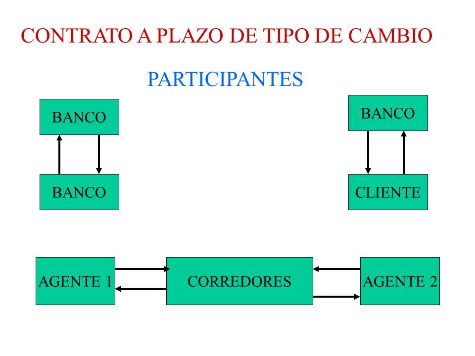 CONTRATO A PLAZO DE TIPO DE CAMBIO PARTICIPANTES CORREDORESAGENTE 1AGENTE 2 BANCO CLIENTE