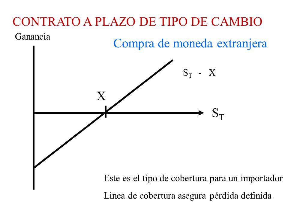CONTRATO A PLAZO DE TIPO DE CAMBIO Compra de moneda extranjera STST X Ganancia Este es el tipo de cobertura para un importador Linea de cobertura asegura pérdida definida S T - X