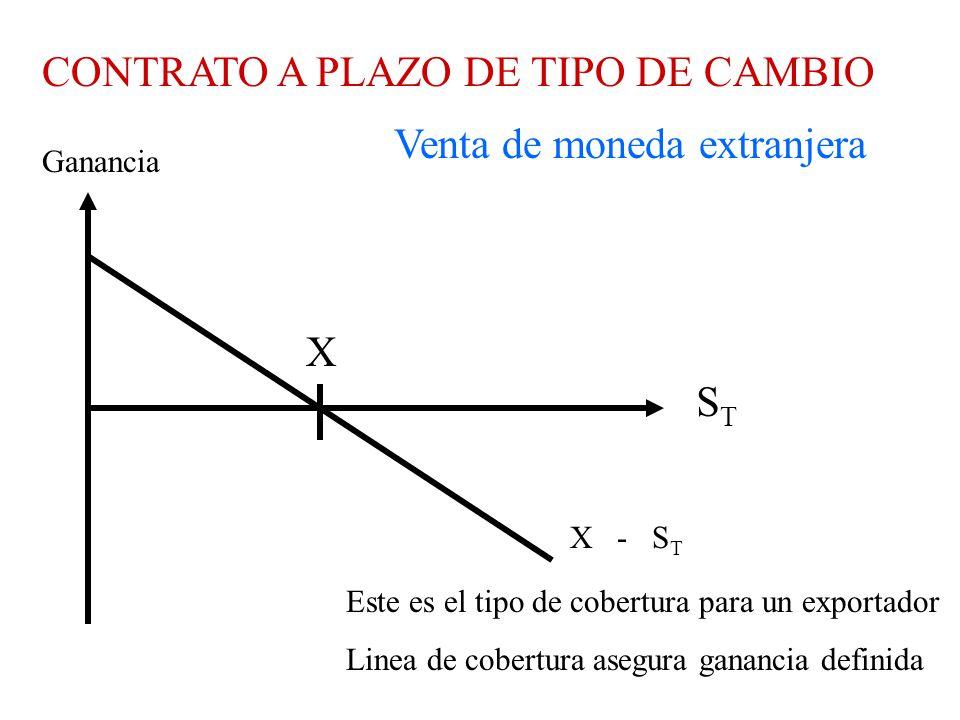 CONTRATO A PLAZO DE TIPO DE CAMBIO STST Ganancia Venta de moneda extranjera X Este es el tipo de cobertura para un exportador Linea de cobertura asegura ganancia definida X - S T