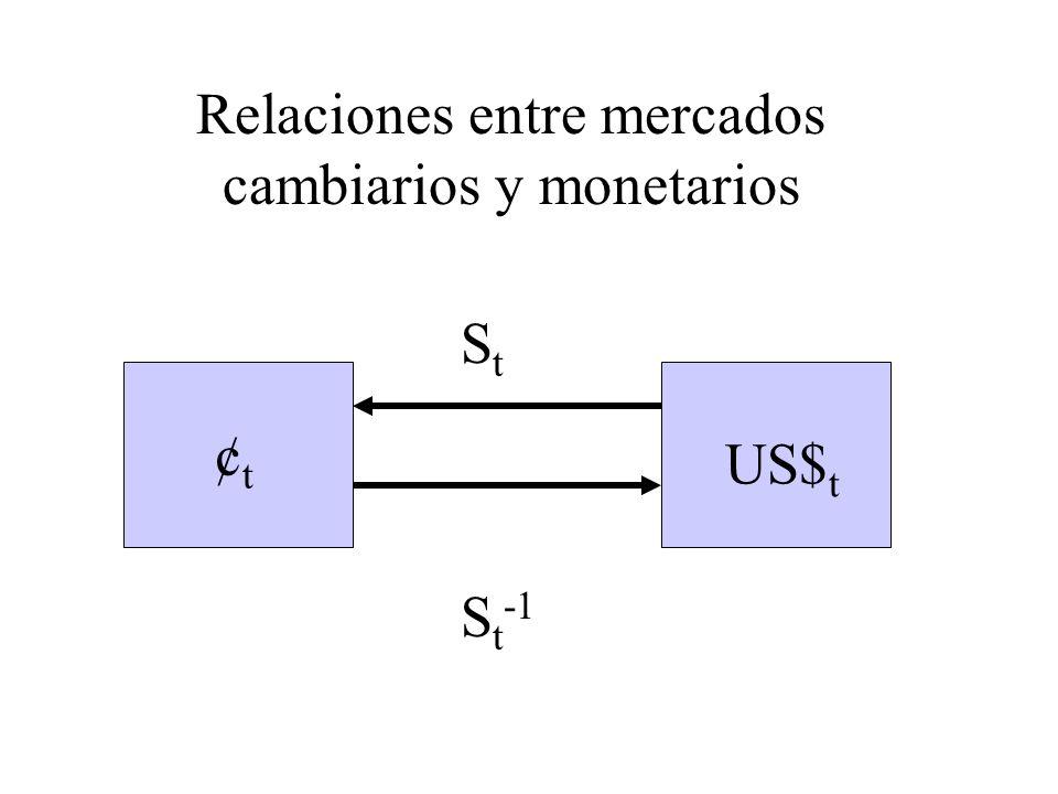 Relaciones entre mercados cambiarios y monetarios ¢t¢t US$ t StSt S t -1