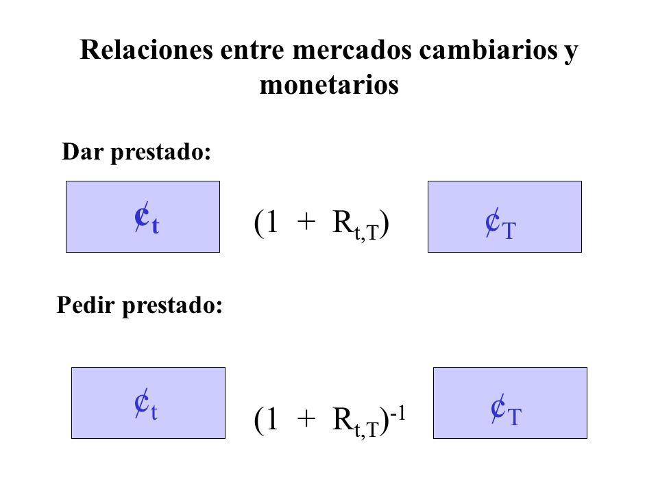 Relaciones entre mercados cambiarios y monetarios (1 + R t,T ) Dar prestado: Pedir prestado: (1 + R t,T ) -1 ¢t¢t ¢T¢T ¢T¢T ¢t¢t