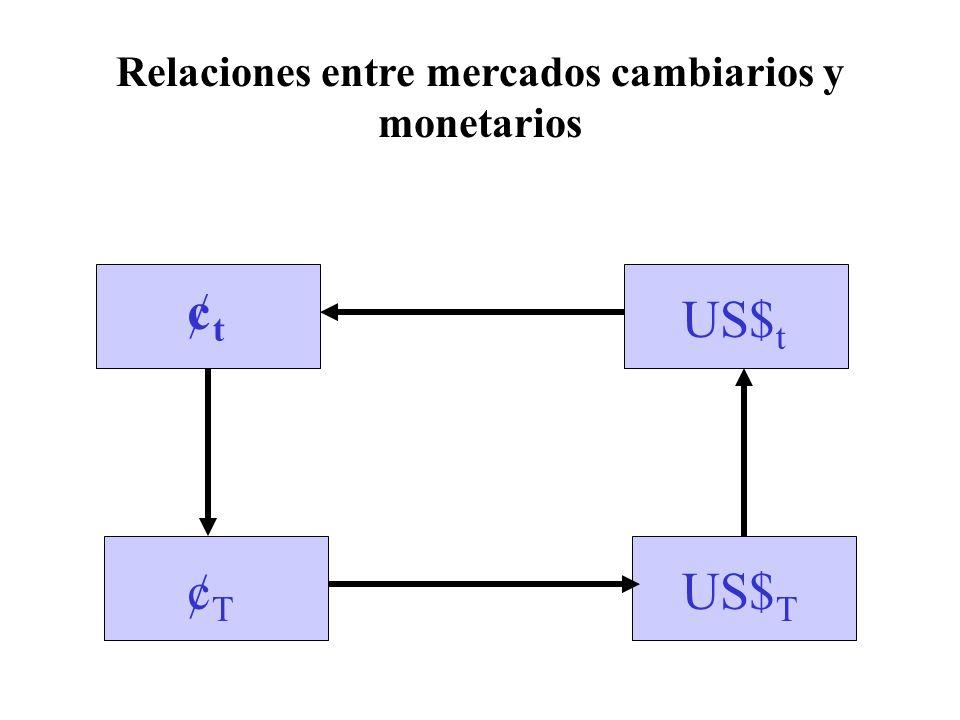 Relaciones entre mercados cambiarios y monetarios ¢t¢t US$ t ¢T¢T US$ T