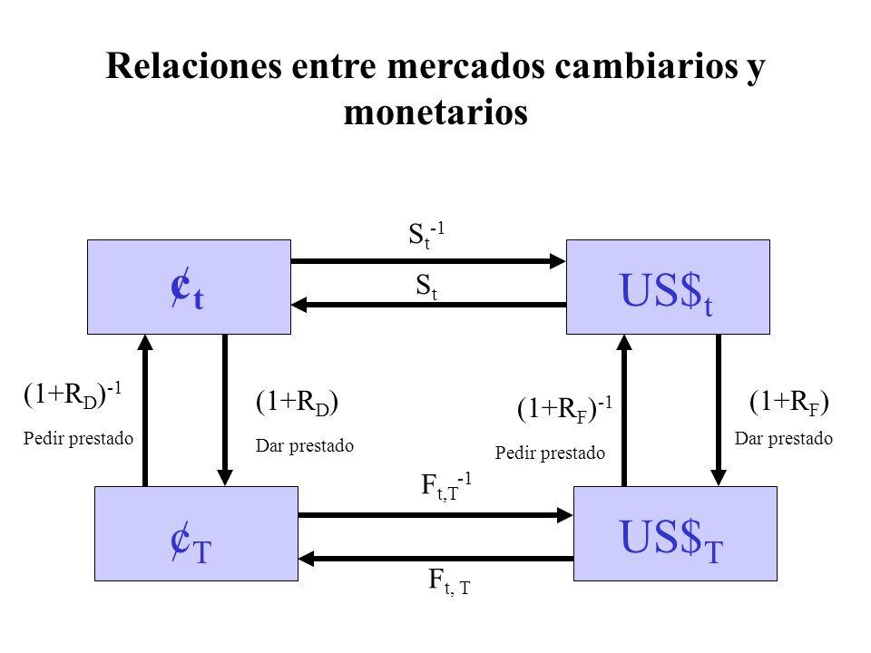 Relaciones entre mercados cambiarios y monetarios ¢t¢t US$ t ¢T¢T US$ T StSt S t -1 (1+R D ) -1 (1+R D ) Dar prestado Pedir prestado F t, T F t,T -1 (1+R F ) -1 Pedir prestado (1+R F ) Dar prestado