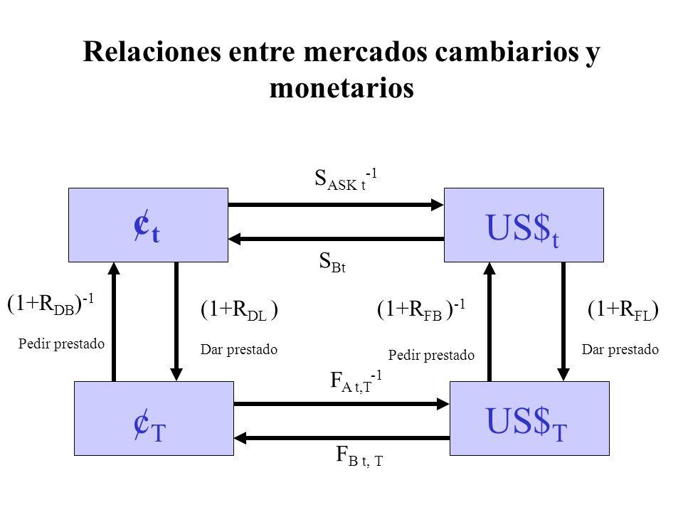 Relaciones entre mercados cambiarios y monetarios ¢t¢t US$ t ¢T¢T US$ T S ASK t -1 (1+R DB ) -1 (1+R DL ) Dar prestado Pedir prestado F B t, T F A t,T -1 (1+R FB ) -1 Pedir prestado (1+R FL ) Dar prestado S Bt