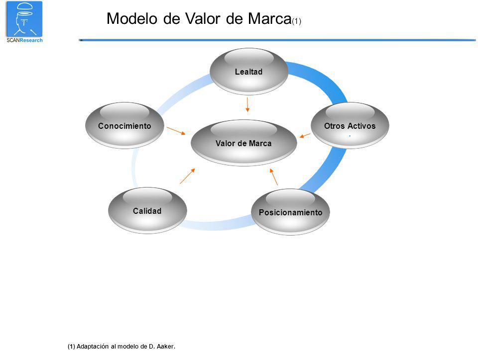 Modelo de Valor de Marca (1) Posicionamiento Conocimiento Lealtad Calidad (1) Adaptación al modelo de D.
