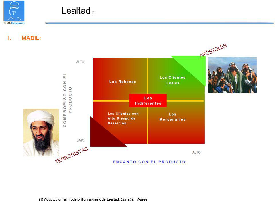 Lealtad (1) I.MADIL: (1) Adaptación al modelo Harvardiano de Lealtad, Christian Wusst