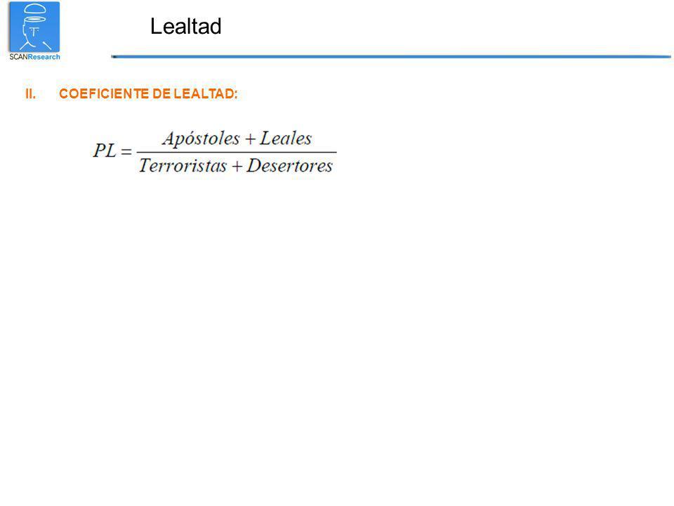 Lealtad II.COEFICIENTE DE LEALTAD: