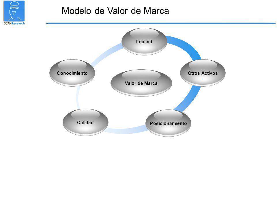Modelo de Valor de Marca Posicionamiento Conocimiento Lealtad Calidad Valor de Marca Otros Activos